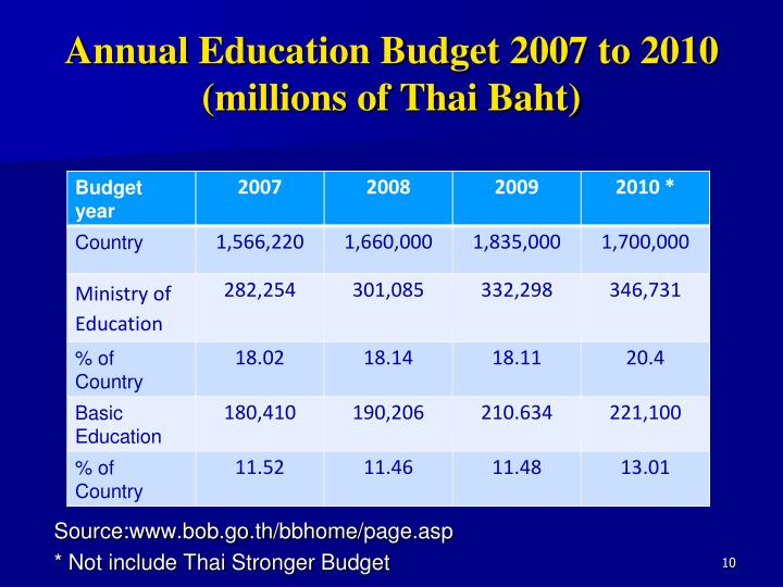 Annual Education Budget 2007 to 2010