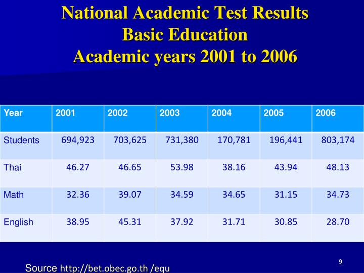 National Academic Test Results