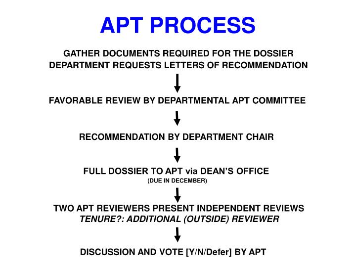 GATHER DOCUMENTS REQUIRED FOR THE DOSSIER