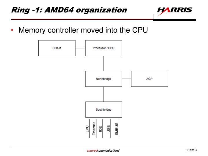 Ring -1: AMD64 organization