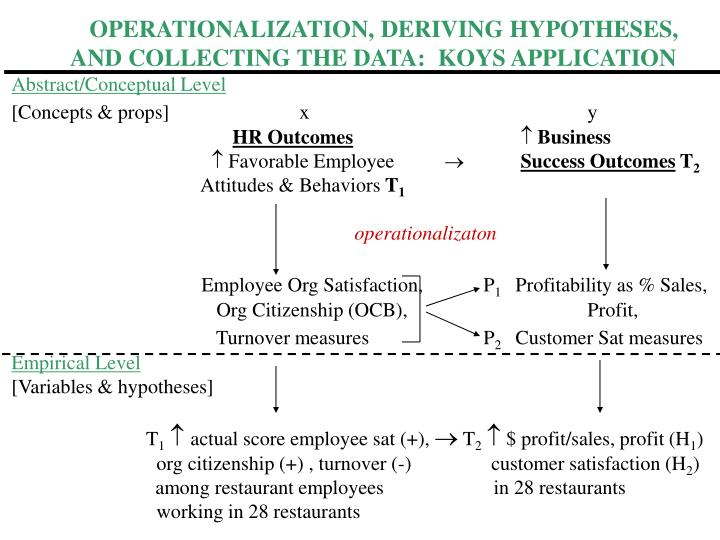 OPERATIONALIZATION, DERIVING HYPOTHESES,