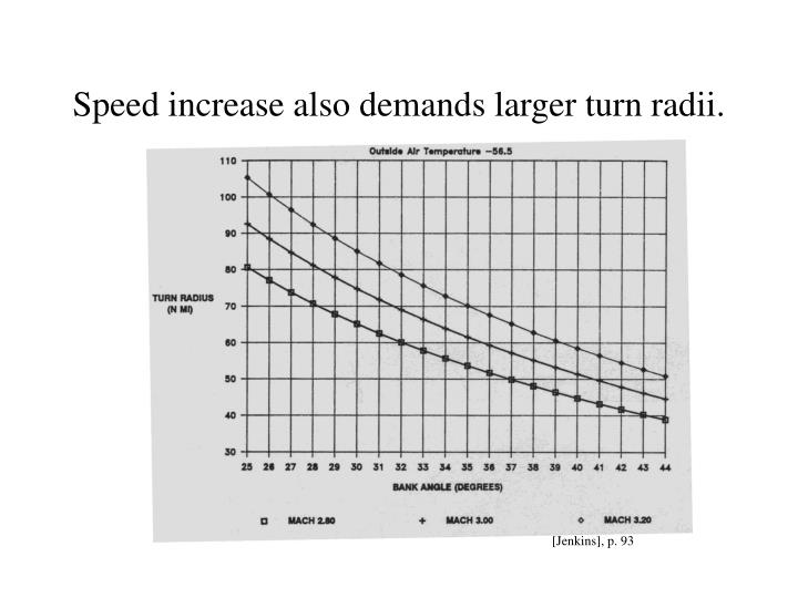 Speed increase also demands larger turn radii.