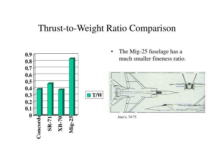 Thrust-to-Weight Ratio Comparison