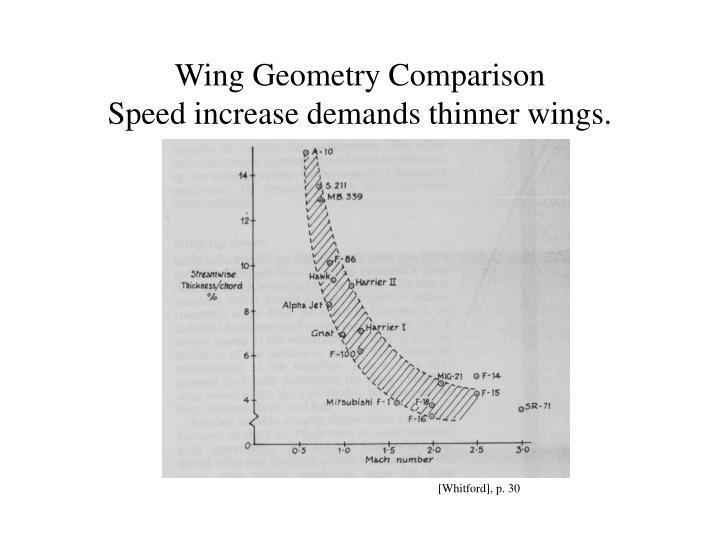 Wing Geometry Comparison