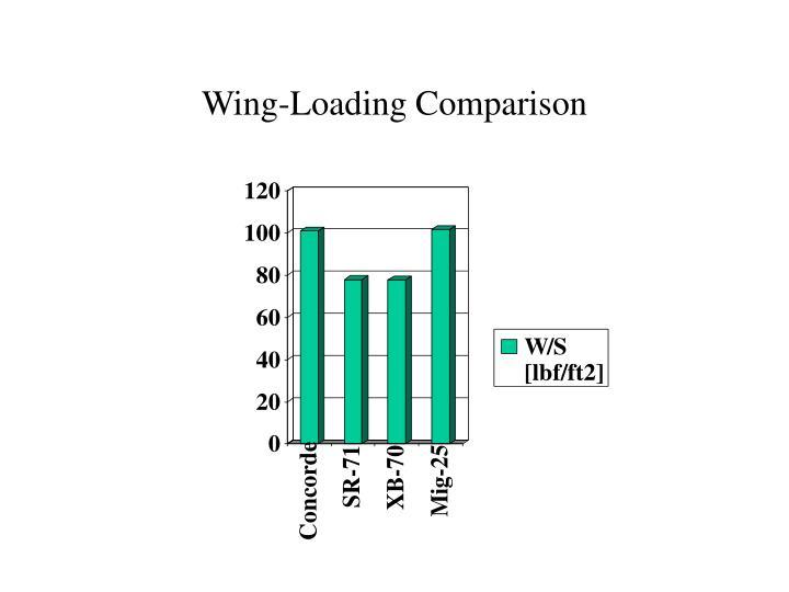 Wing-Loading Comparison