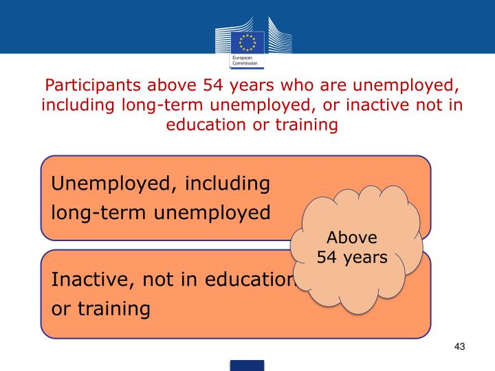 Participants above 54 years who are unemployed, including long-term unemployed, or inactive not in education or training