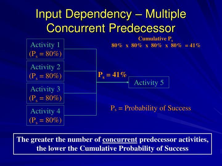 Cumulative P