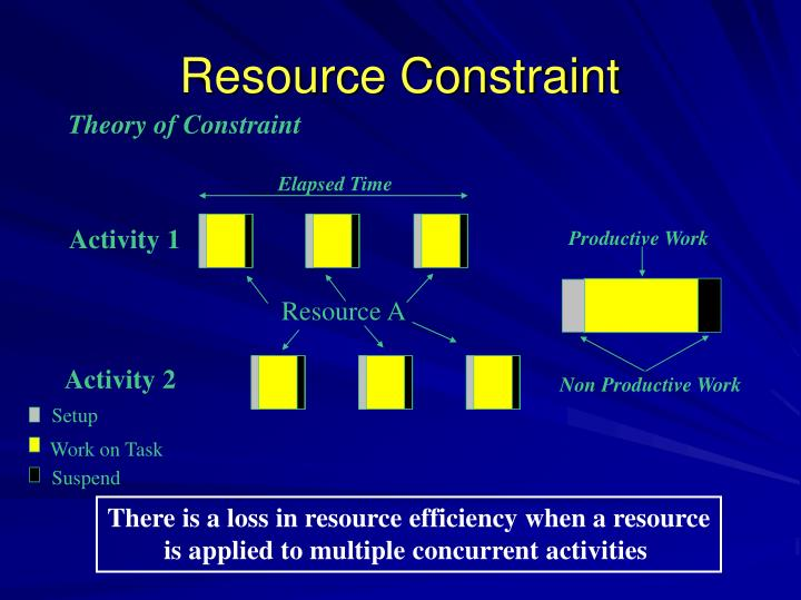 Theory of Constraint