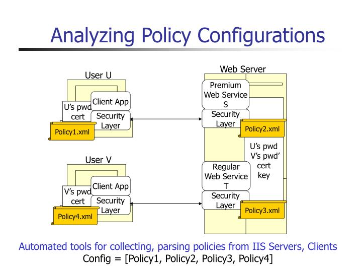 Analyzing Policy Configurations