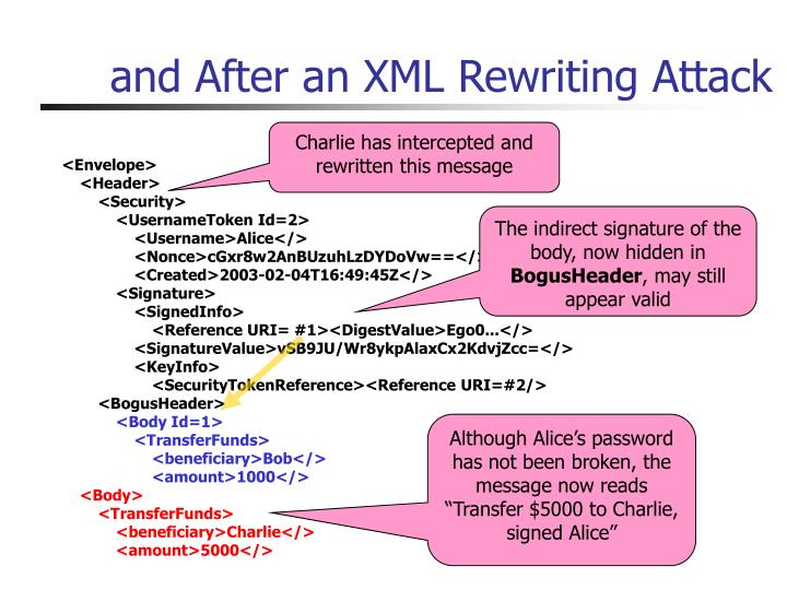 and After an XML Rewriting Attack