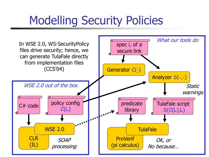 Modelling Security Policies