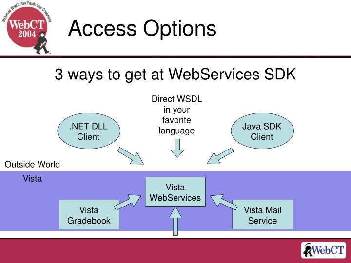 Direct WSDL in your favorite language