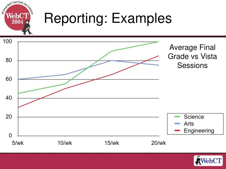 Reporting: Examples