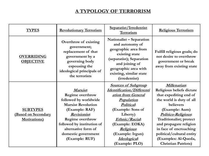 A TYPOLOGY OF TERRORISM