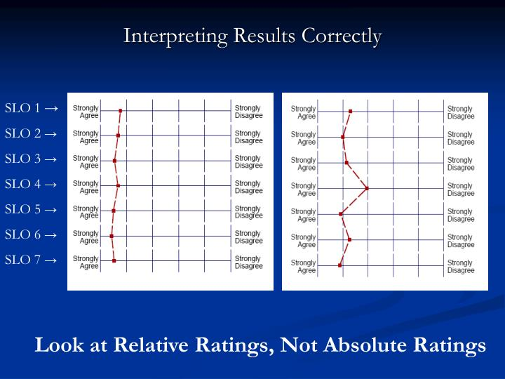 Interpreting Results Correctly
