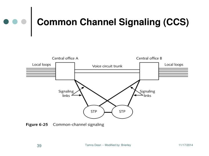 Common Channel Signaling (CCS)