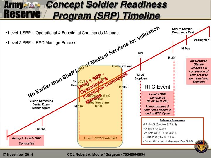 Concept Soldier Readiness