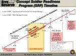concept soldier readiness program srp timeline