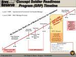 concept soldier readiness program srp timeline1