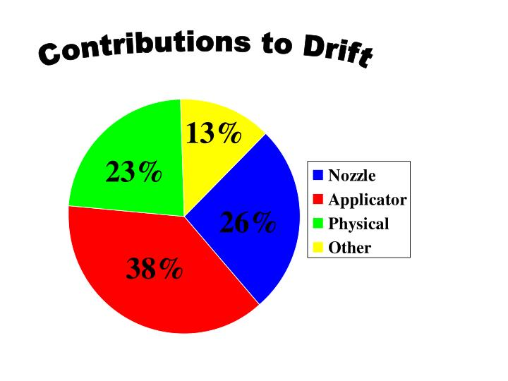 Contributions to Drift