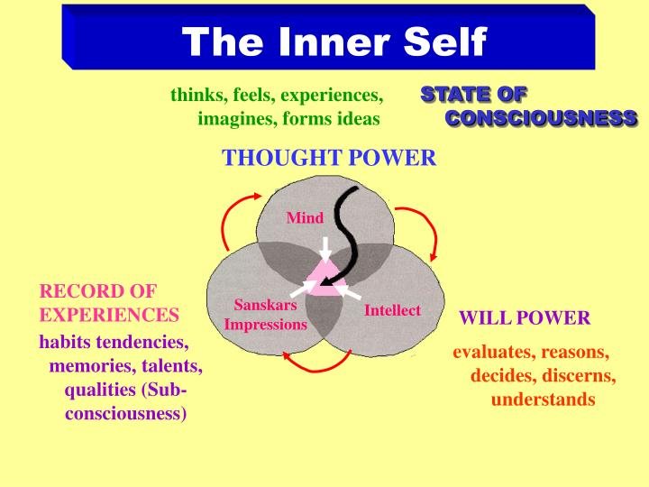 The Inner Self