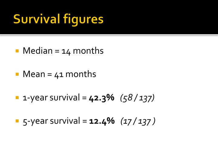 Survival figures