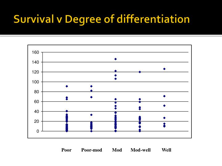 Survival v Degree of differentiation