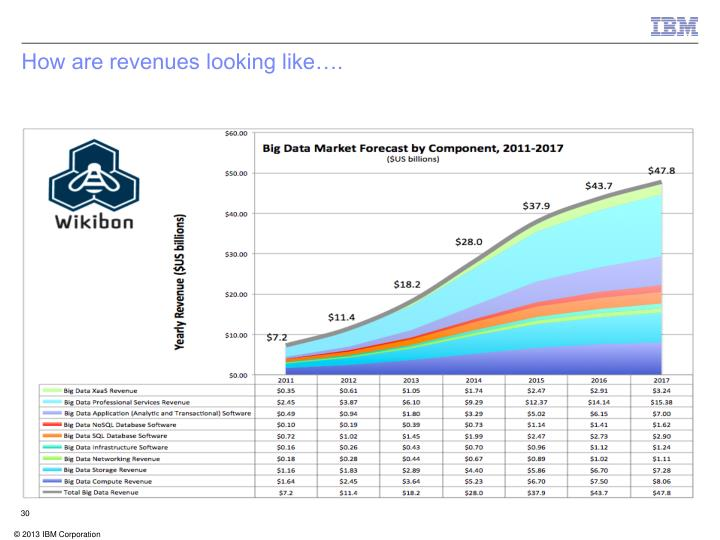 How are revenues looking like….