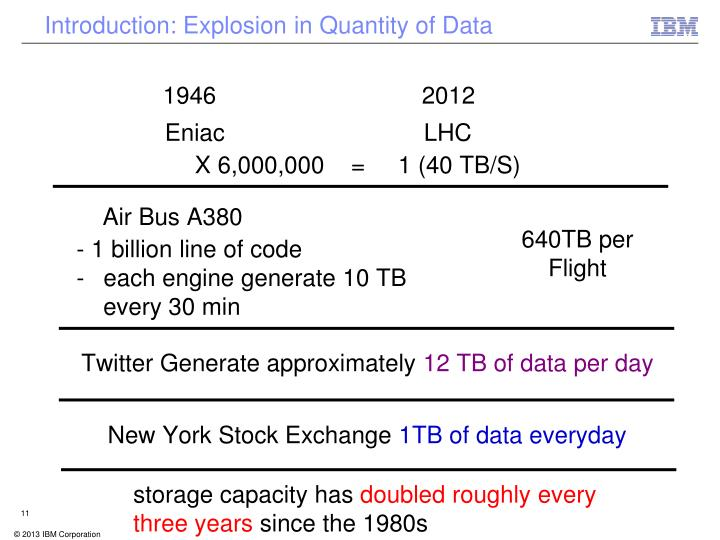 Introduction: Explosion in Quantity of Data