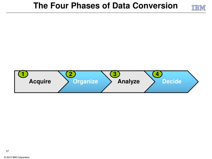 The Four Phases of Data Conversion