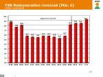 fss remuneration invoiced mio sttus 11 02 2013