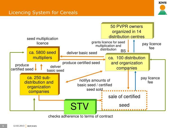 Licencing System for Cereals