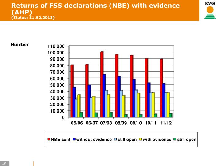 Returns of FSS declarations (NBE) with evidence (AHP)