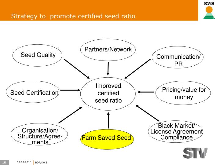 Strategy to  promote certified seed ratio