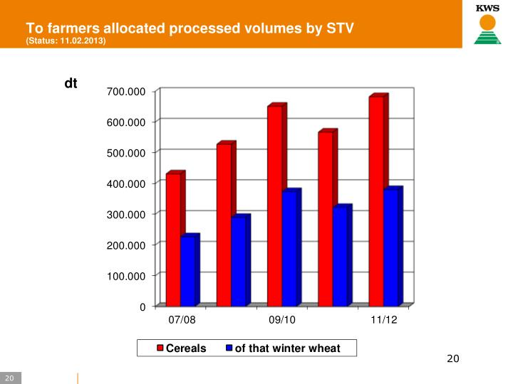 To farmers allocated processed volumes by STV
