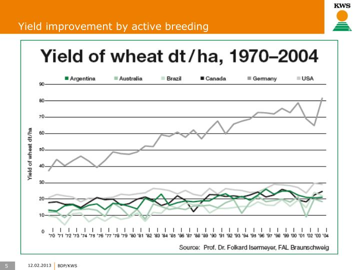 Yield improvement by active breeding