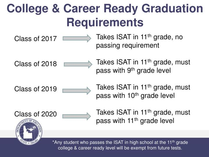 College & Career Ready Graduation Requirements