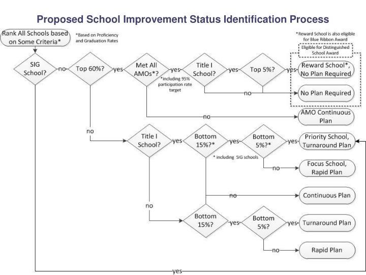 Proposed School Improvement Status Identification Process