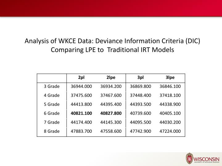 Analysis of WKCE Data: Deviance Information Criteria (DIC) Comparing LPE to  Traditional IRT Models