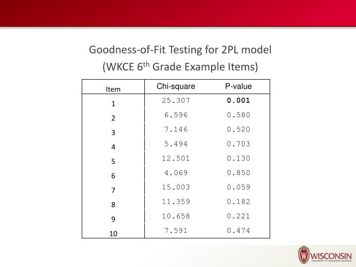 Goodness-of-Fit Testing for 2PL model