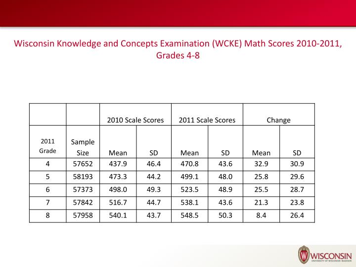 Wisconsin Knowledge and Concepts Examination (WCKE) Math
