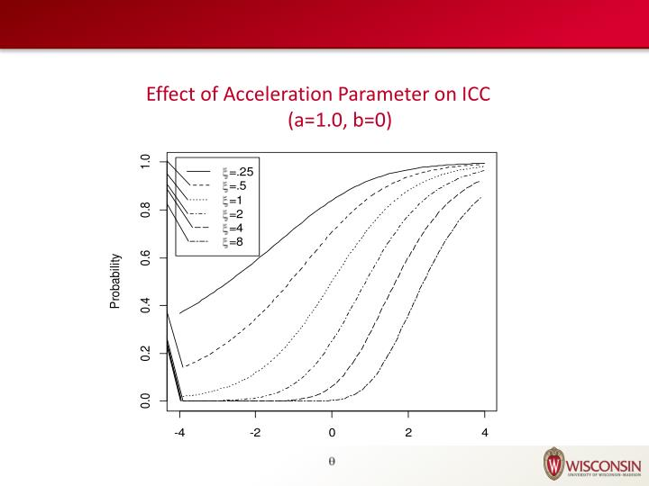 Effect of Acceleration Parameter on ICC