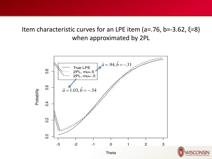 Item characteristic curves for an LPE item (a=.76, b=-3.62,