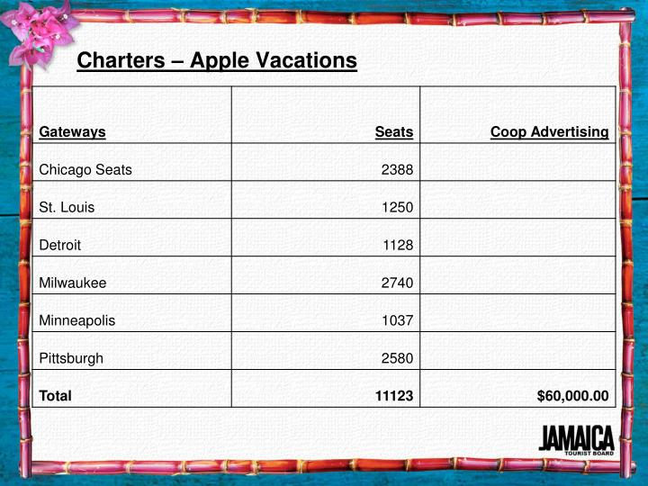Charters – Apple Vacations