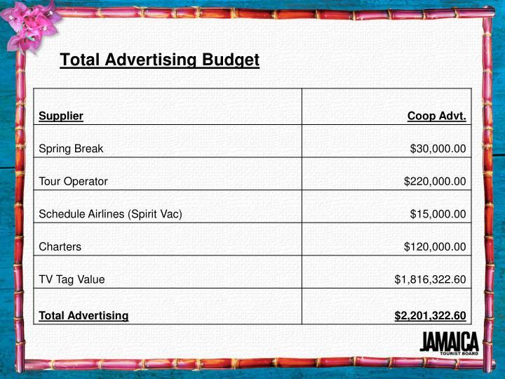 Total Advertising Budget