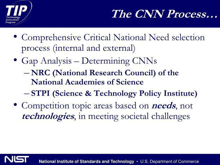 The CNN Process…