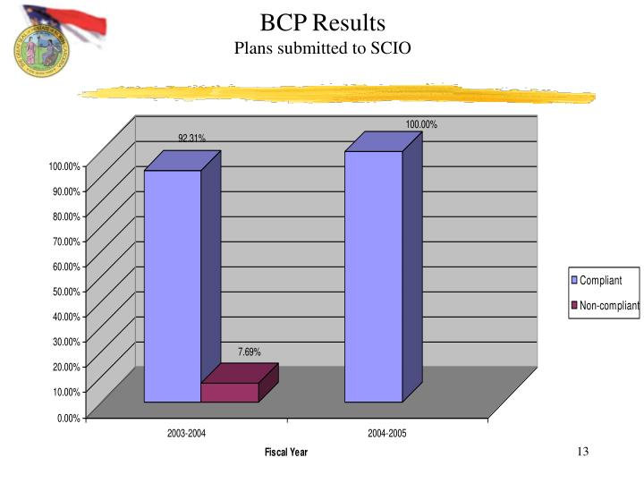 BCP Results