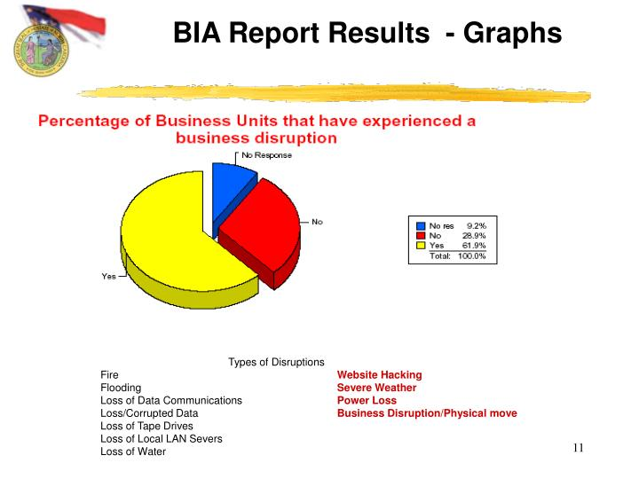 BIA Report Results  - Graphs