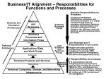 business it alignment responsibilities for functions and processes