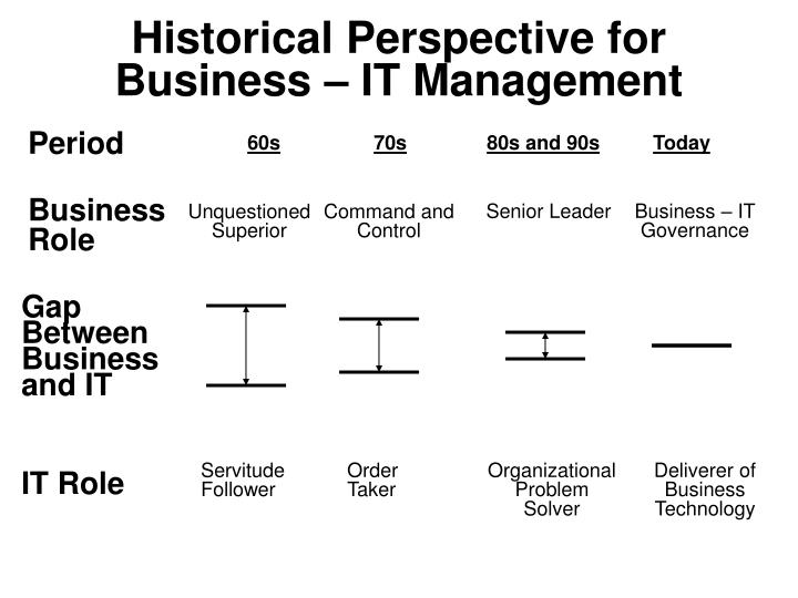Historical Perspective for Business – IT Management
